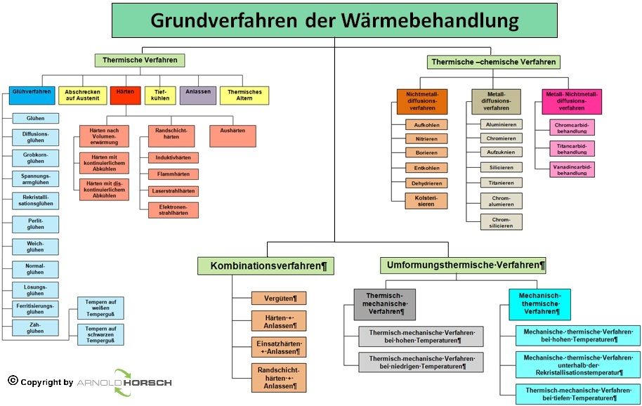 Grundlagen der Wärmebehandlung – Arnold Horsch e.K ...