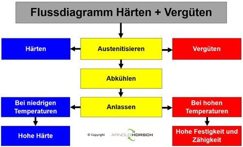 Grundlagen der Wärmebehandlung – Arnold Horsch e.K Wissensdatenbank