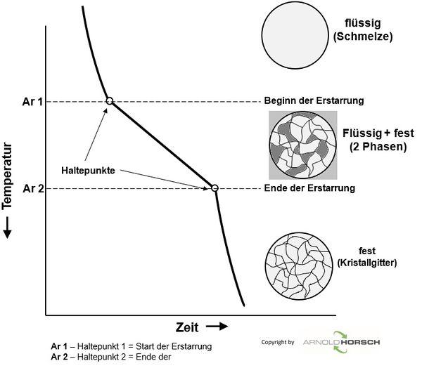 Grundlagen der Metallkunde – Arnold Horsch e.K Wissensdatenbank